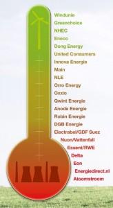 Groene energie graadmeter 2012