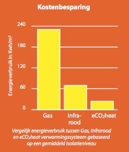 IR verwarming vergelijking
